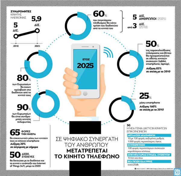 Σε ψηφιακό συνεργάτη του ανθρώπου μετατρέπεται το κινητό τηλέφωνο [infographic]